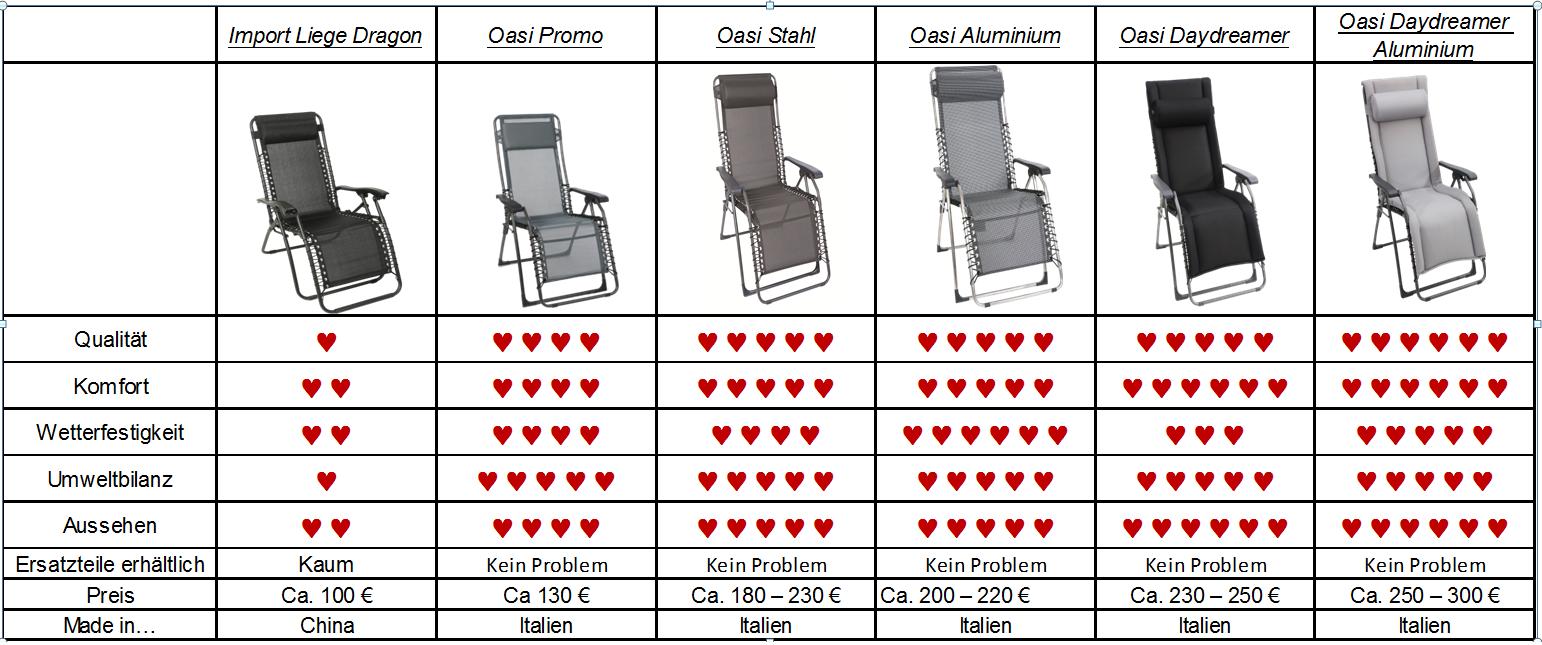 Tabelle von allen Sungörl Modellen